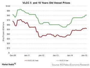 uploads///Secondhand VLCC