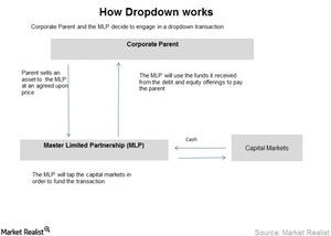 uploads///How Dropdown works
