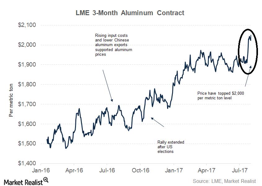 uploads///part  aluminum price