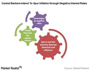uploads/2016/04/inflation-with-negative-int-rates2.jpg