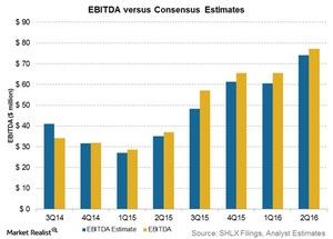 uploads/2016/08/ebitda-vs-consensus-estimates-5-1.jpg