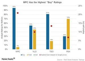 uploads/2017/07/Analyst-ratings-2-1.jpg