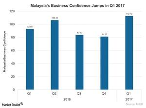 uploads///Malaysias Business Confidence Jumps in Q