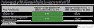 uploads/2016/11/crude-oil-performance-1.png