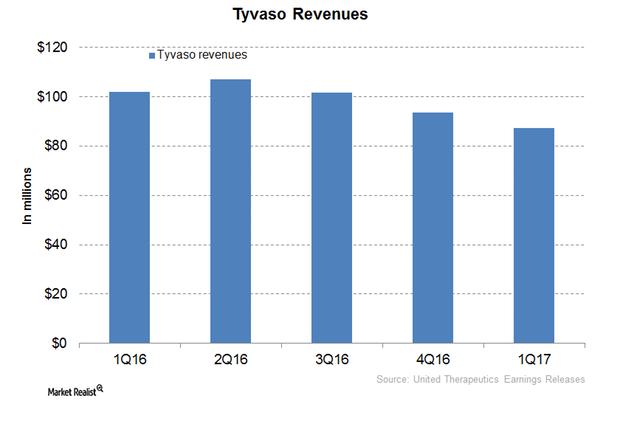 uploads///Tyvaso Revenues