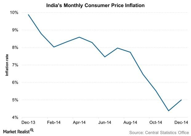uploads///Indias Monthly Consumer Price Inflation