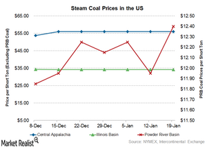 uploads/2017/01/coal-prices-4-1.png