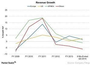 uploads/2014/12/Revenue-Growth-2014-12-111.jpg
