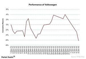 uploads/2016/01/Performance-of-Volkswagen-2016-01-061.jpg
