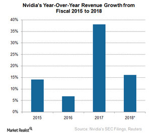 uploads///A_Semiconductors_NVDA_Revenue growth  to