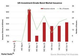 uploads/2015/10/US-Investment-Grade-Bond-Market-Issuance-2015-10-201.jpg