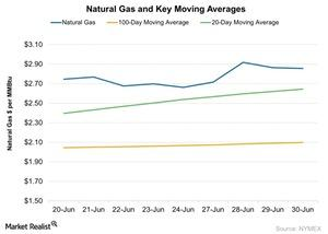 uploads/2016/06/Natural-Gas-and-Key-Moving-Averages-2016-06-30-1.jpg