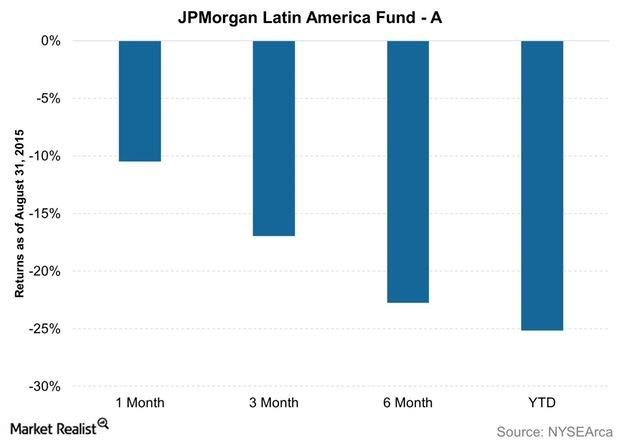 uploads///JPMorgan Latin America Fund A
