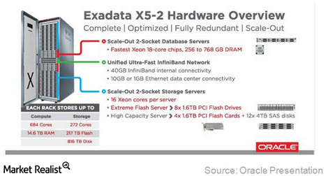 uploads/2015/04/Exadata-Overview1.png