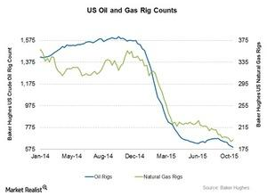 uploads/2015/10/Oil-and-Gas-rigs1.jpg
