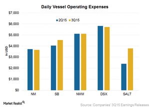 uploads/2015/12/Daily-vessel-operating-expenses1.png