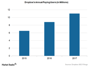 uploads/2018/03/dropboxs-annual-paying-users-1.png