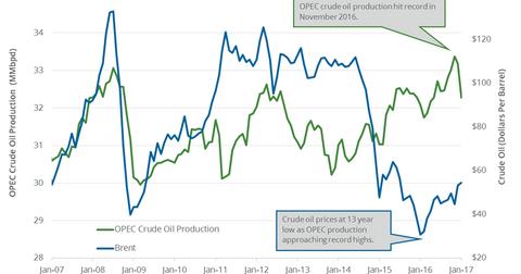 uploads/2017/03/OPEC.png