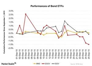 uploads/2015/09/Performances-of-Bond-ETFs-2015-09-281.jpg