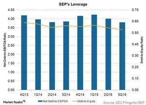 uploads///SEPs leverage