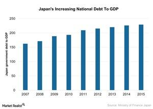 uploads/2017/03/Japans-Increasing-National-Debt-To-GDP-2017-03-03-2.jpg