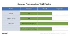 uploads///Sucampo pipeline pre