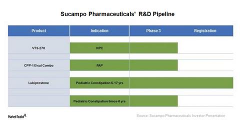 uploads/2017/12/Sucampo-pipeline-pre-1.png