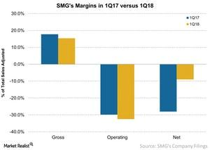 uploads/2018/01/SMGs-Margins-in-1Q17-versus-1Q18-2018-01-30-1.jpg