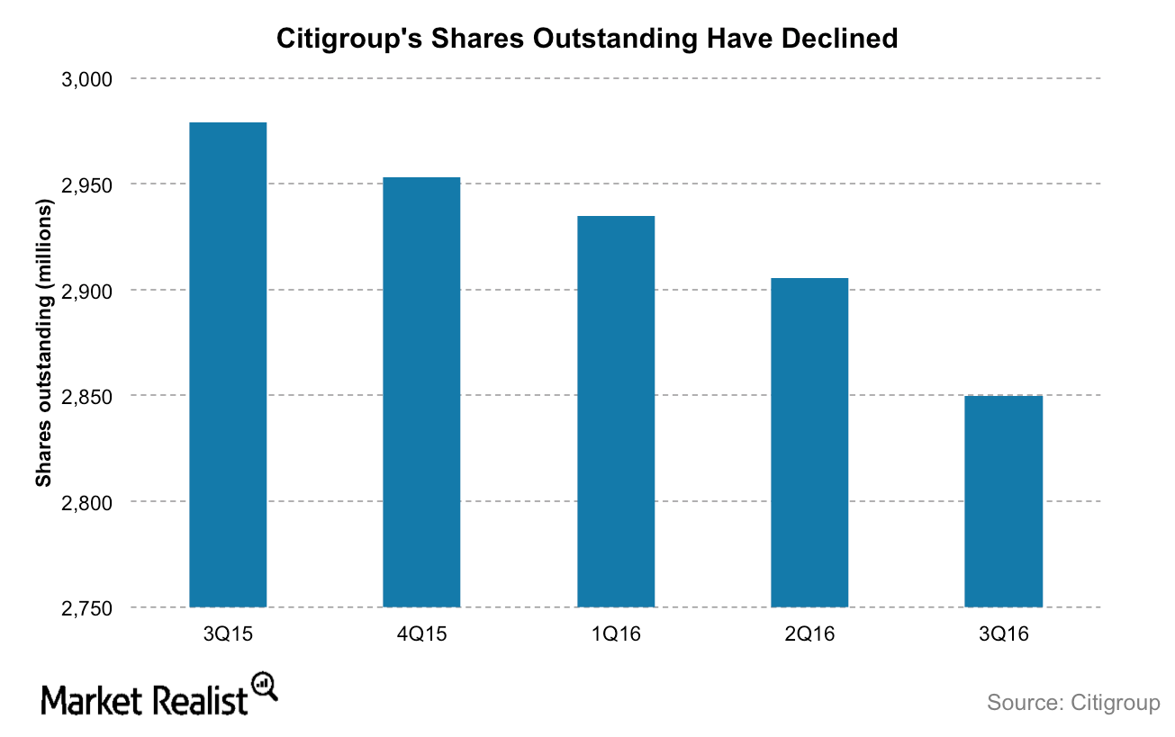 uploads///Citi shares outstanding