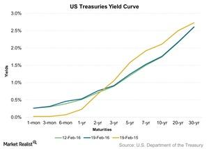uploads/2016/02/US-Treasuries-Yield-Curve-2016-02-211.jpg