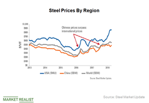 uploads/2018/07/China-Steel-prices-1.png