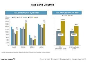 uploads/2016/11/frac-sand-volumes-1.jpg