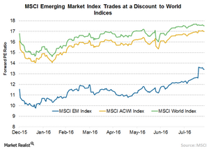 uploads/// EM Compare to World Indices
