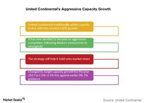 uploads///aggressive capacity growth