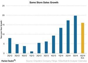 uploads///CMG Same Store Sales Growth