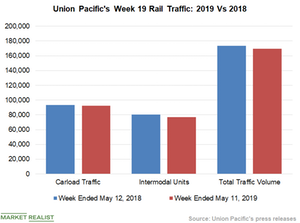 uploads/2019/05/Chart-3-UNP-1.png