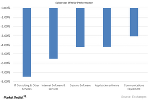 uploads/2015/09/Subsector-Performance1.png