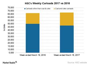 uploads/2017/03/NSC-Carloads-4-1.png