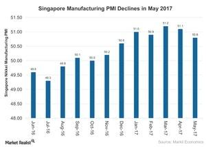 uploads///Singapore Manufacturing PMI Declines in May