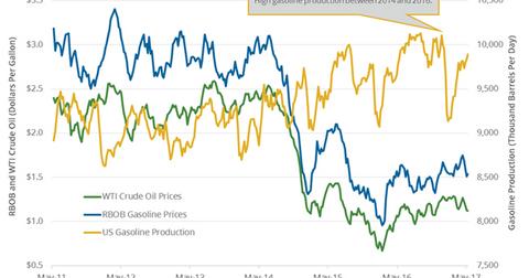 uploads///gasoline prices