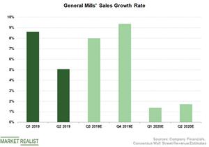 uploads/2019/01/GIS-Sales-1.png