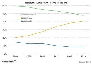 uploads///Telecom Wireless substitution rates in the US