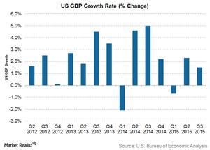 uploads///US GDP