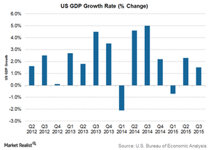 uploads/2015/12/US-GDP21.png