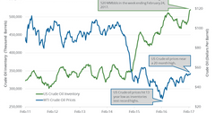 uploads///oil and inventory