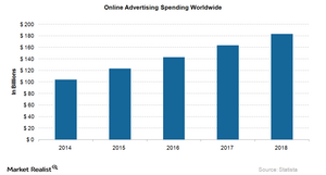 uploads///Online Ad Spending