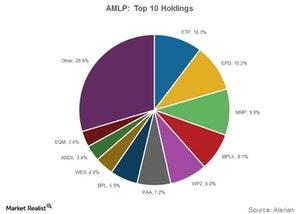 uploads/2018/01/amlp-top-10-holdings-1.jpg
