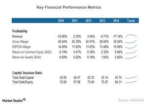 uploads/2015/03/Key-Financial-Performance-Metrics-2015-03-251.jpg