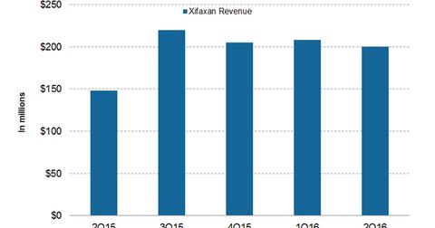 uploads/2016/09/xifaxan-revenue-1.png