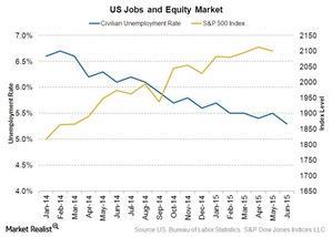 uploads/2015/07/US-unemployment-rate1.jpg